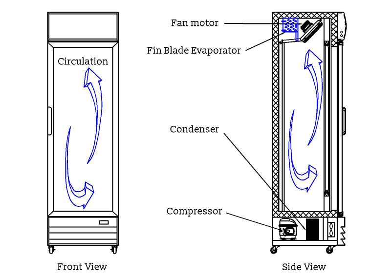 cooling system in refrigeration equipment